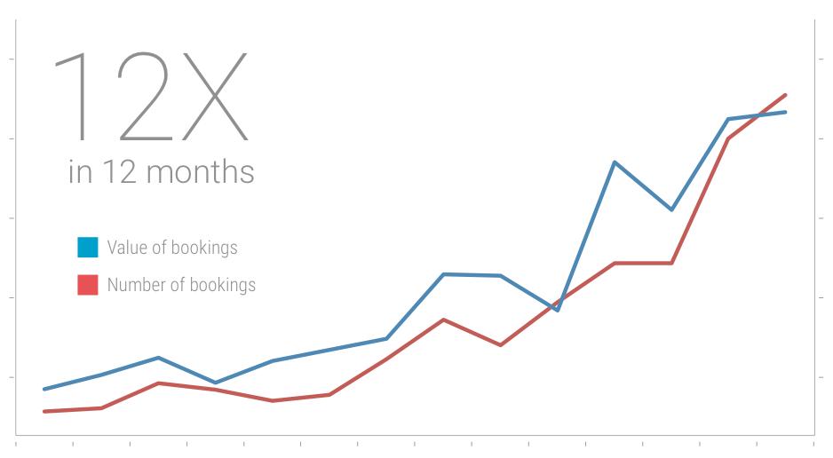 12x growth in 12 months