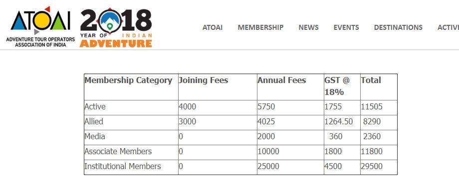 ATOAI - Membership cost